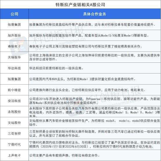 特斯拉中国8月批发销量为44264辆 推动汽车零部件等供应商产业链升级