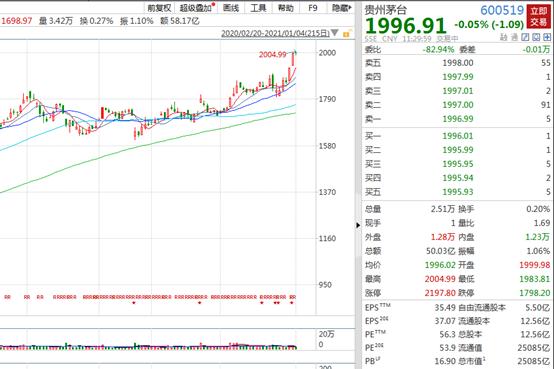 贵州茅台每股突破2000元大关,市值超25000亿元,A股历史上首只真正意义的2000元股诞生