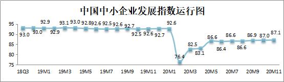 10个月来新高!11月中国中小企业发展指数升至87.1