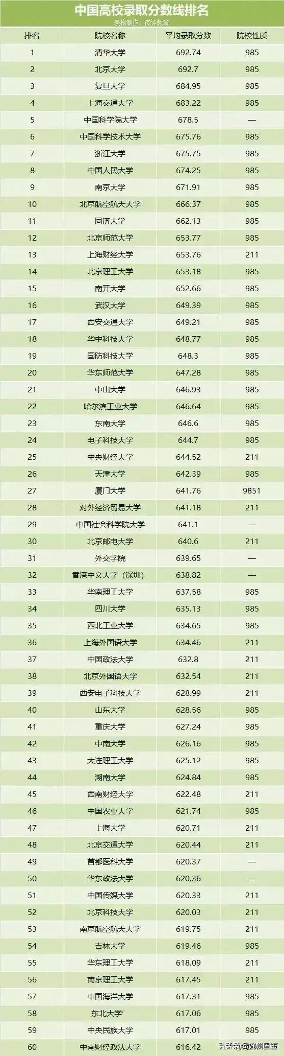 中国高校平均录取分数线排名一览