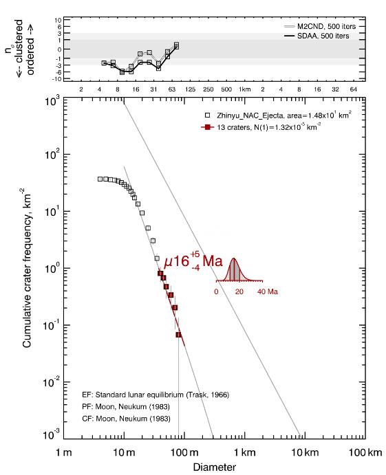 嫦娥四号科研成果揭示巡视区石块来源