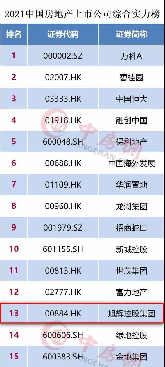 """旭辉控股荣获""""中国房地产上市公司综合实力榜""""TOP13,林峰发表七个新观点"""