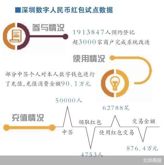 深圳:5万中签者首揭数字人民币面纱 用户端体验流畅安全