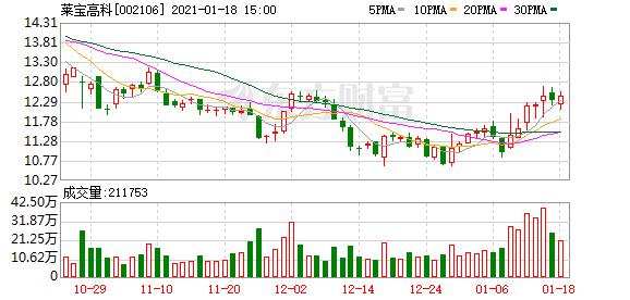 1月18日莱宝高科收盘股价上涨0.73% 主力净流出286.58万元