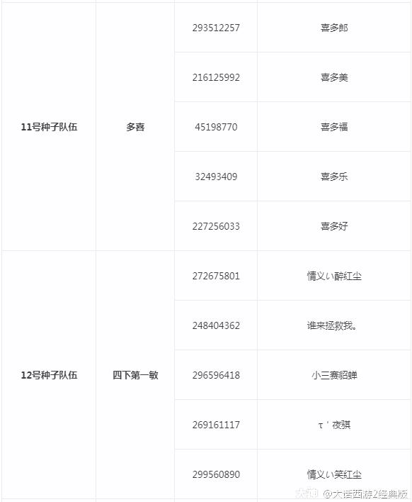 《大话西游2》2021天梯巅峰战总决赛16强名单公示