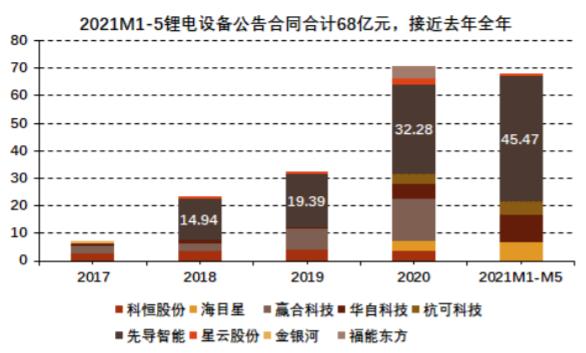 """""""电池荒""""下锂电设备转入卖方市场 产能普遍紧张订单已扩散至二线厂商"""