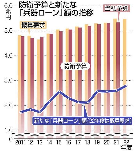日本防卫省国防预算(柱状图)与债务(折线图)近年走势(图片来源:日媒)