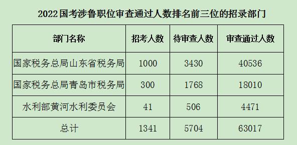 """2022年度""""国考""""报名收官,涉鲁最热职位竞争比高达780:1"""