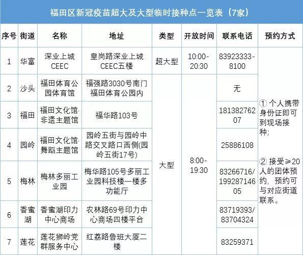 2021年深圳福田区新冠疫苗临时接种点地址电话及预约方式