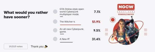 "IGN""你希望CDPR出哪款新作?""投票 巫师4成首选"