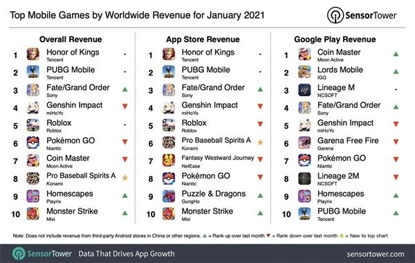 《王者荣耀》蝉联2021年一月全球手游畅销榜榜首 吸金2.67亿美元
