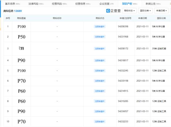 华为商标申请已经到P100,中港星为您解答注册商标的好处有哪些
