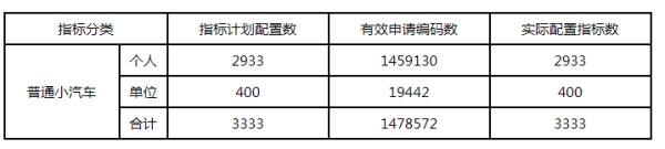 2021年9月第9期深圳车牌摇号结果及查询入口