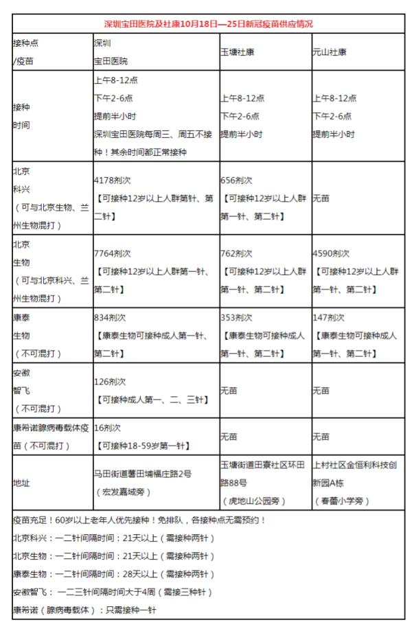 深圳宝田医院及社康10月19日新冠疫苗到苗信息及接种时间