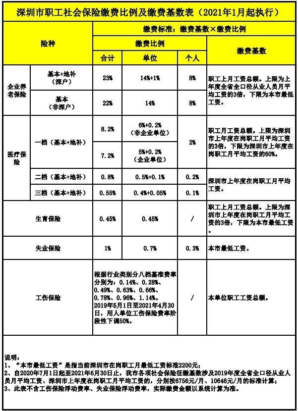 2021年深圳特定人员工伤保险参保缴费标准是多少?(附标准详情)