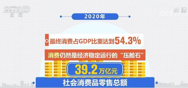"""【""""十三五""""商务发展圆满收官】消费是""""压舱石"""" 实物商品网上零售额同比增长14.8%"""