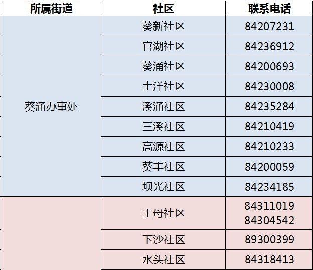 2021深圳大鹏新区免费两癌筛查报名地点及所需的材料