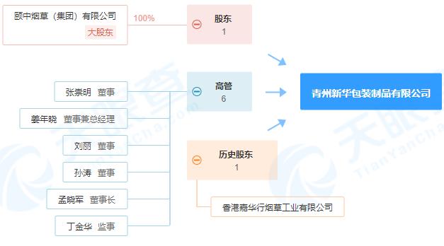 青州新华包装制品有限公司因印刷废气直接排放被处罚
