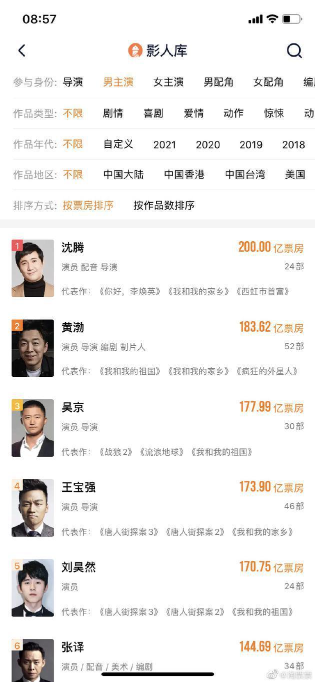 沈腾成为中国影史首位200亿票房演员