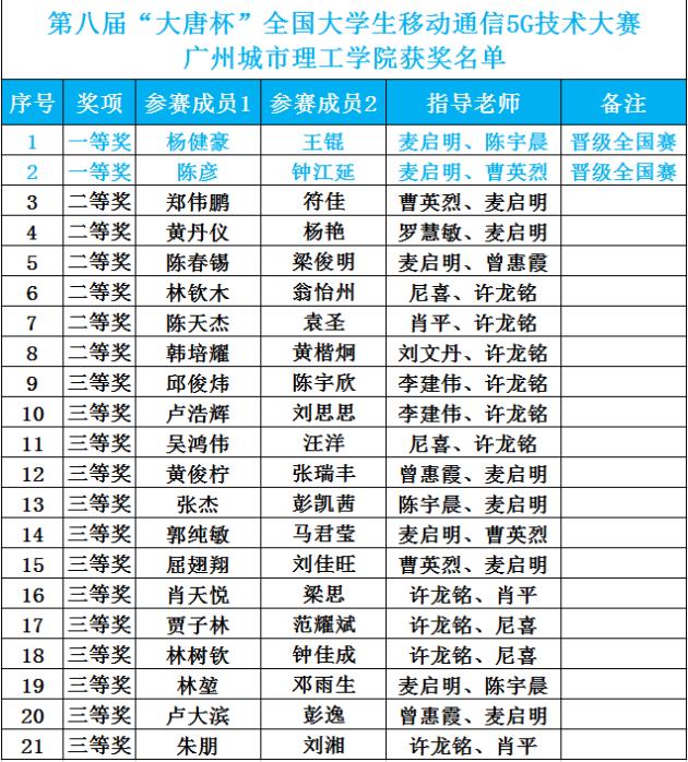 """广州城市理工学院学子在第八届""""大唐杯""""全国大学生移动通信5G技术大赛省赛中荣获佳绩"""