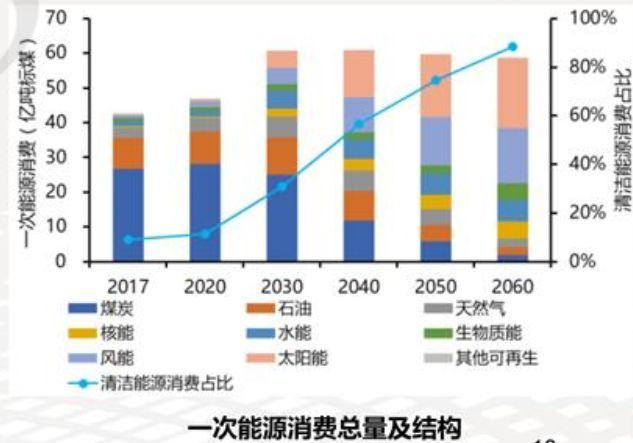 碳达峰碳中和系统方案出炉:2060年中国将淘汰煤电