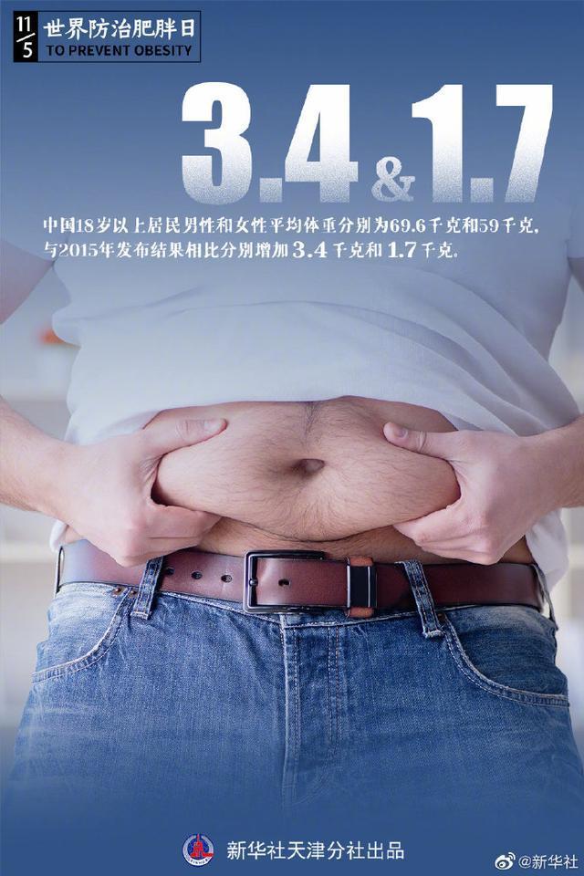 我国超半数成年居民存在超重肥胖!