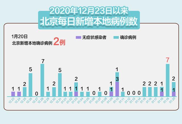 北京新增2例本地确诊均在大兴