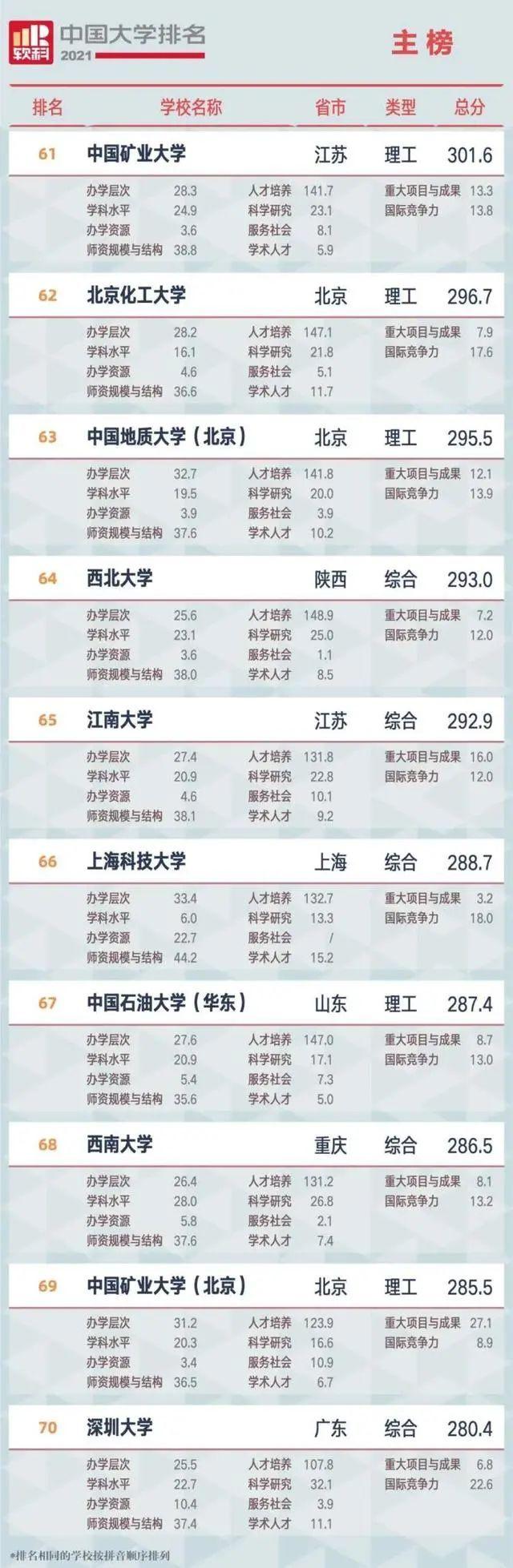 中国大学排名发布!辽宁两高校进前40!