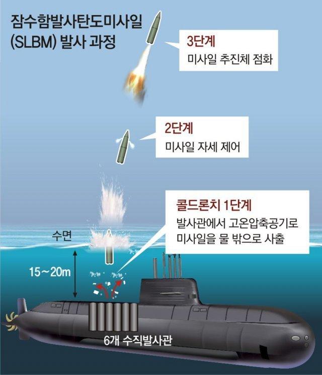韩军潜射弹道导弹水下试射成功 韩国成第8个拥有国