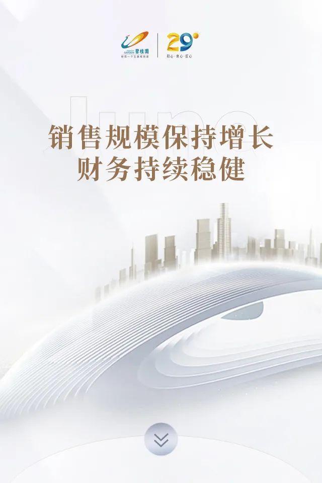 碧桂园上半年权益合同销售额达3030.9亿元,同比增长13.54%