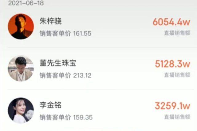 不当演员后直播带货?网曝朱梓骁卖货一月捞金两亿