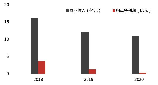 广誉远11年经营净现金流为负 传统中药业务去年营收下降19.76%