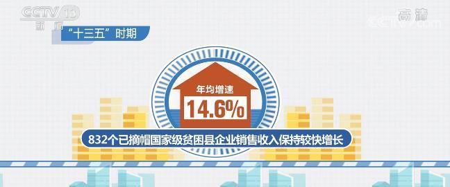 832个已摘帽国家级贫困县企业生产经营量质齐升 销售收入年均增速达14.6%