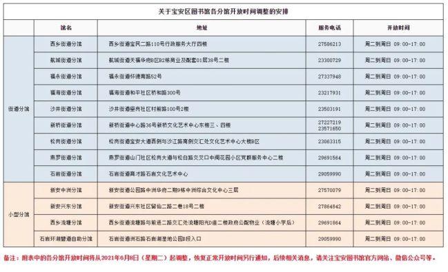 深圳宝安区图书馆各分馆近期开放时间调整安排表一览