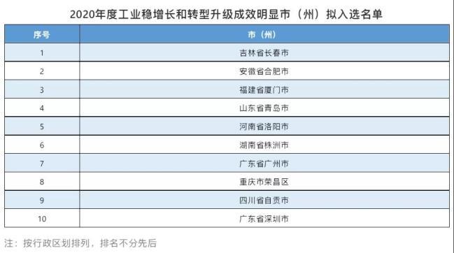 获国家认可!青岛拟入选2020年度工业稳增长和转型升级成效明显市(州)名单