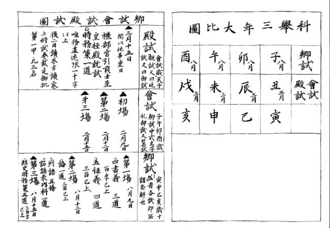 官制科举图,日本早稻田大学图书馆藏。