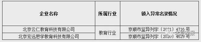 通报!北京顺义14家教育培训机构失联