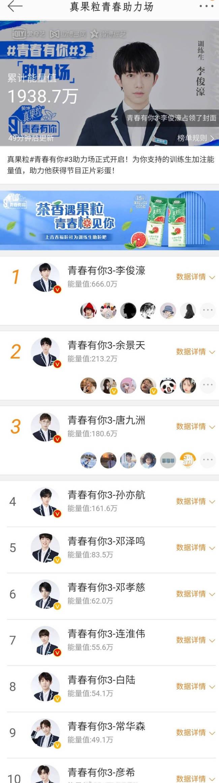 《青春有你3》助力排名最新TOP10:李俊濠断层第一