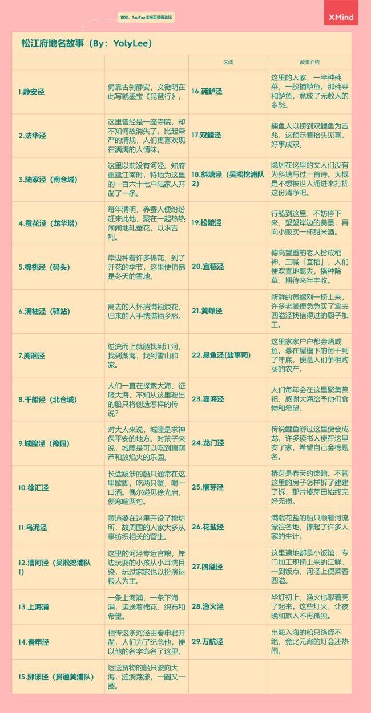 江南百景图松江开地数据及地名介绍