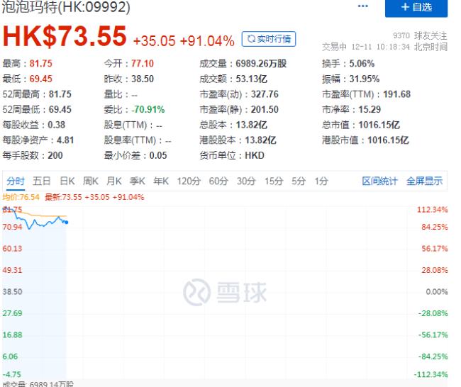 """""""盲盒第一股""""泡泡玛特首日上市即翻倍 显示出资本市场对潮玩市场的追捧"""