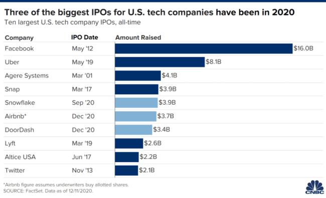 2020年美股IPO盘点:史上十大科技IPO占三席 资管巨头警告高定价不可持续