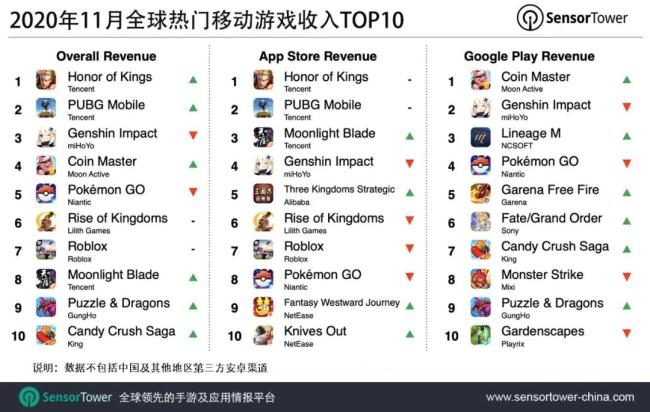 Sensor Tower:11月腾讯《王者荣耀》位列全球手游畅销榜榜首 中国收入占96.4%