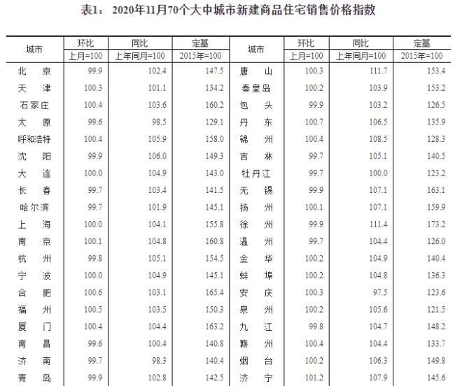 11月70城房价出炉:47城环比上涨 上海和深圳保持稳定