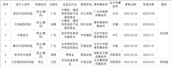 6家IPO企业终止审核 均已经历2轮问询 明星院士上市之路添波折