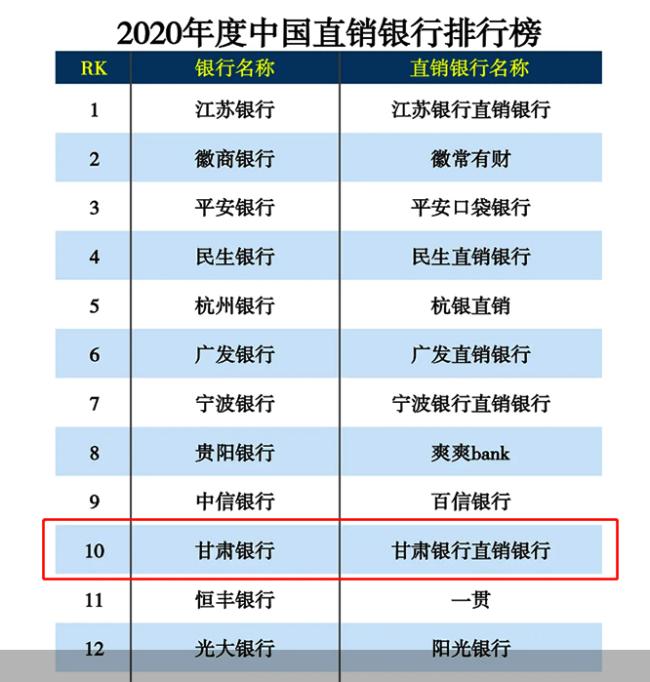 始终将金融安全放在首位 甘肃银行入围2020年度中国直销银行排行榜前10名