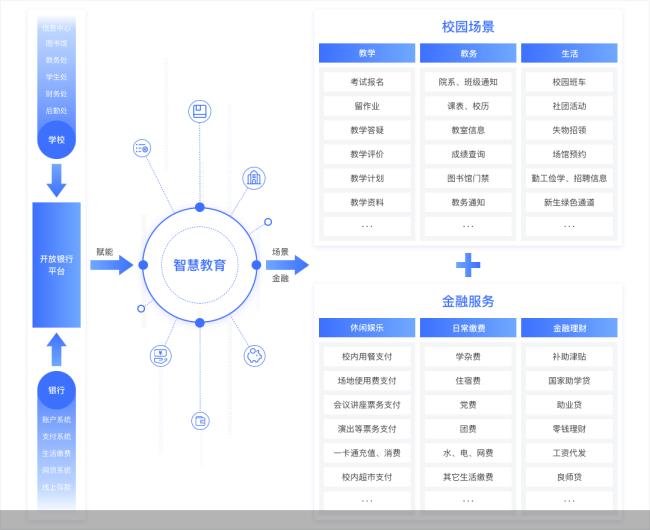 """北京银行推出""""智慧教育""""产品 进一步助力教育事业信息化发展"""