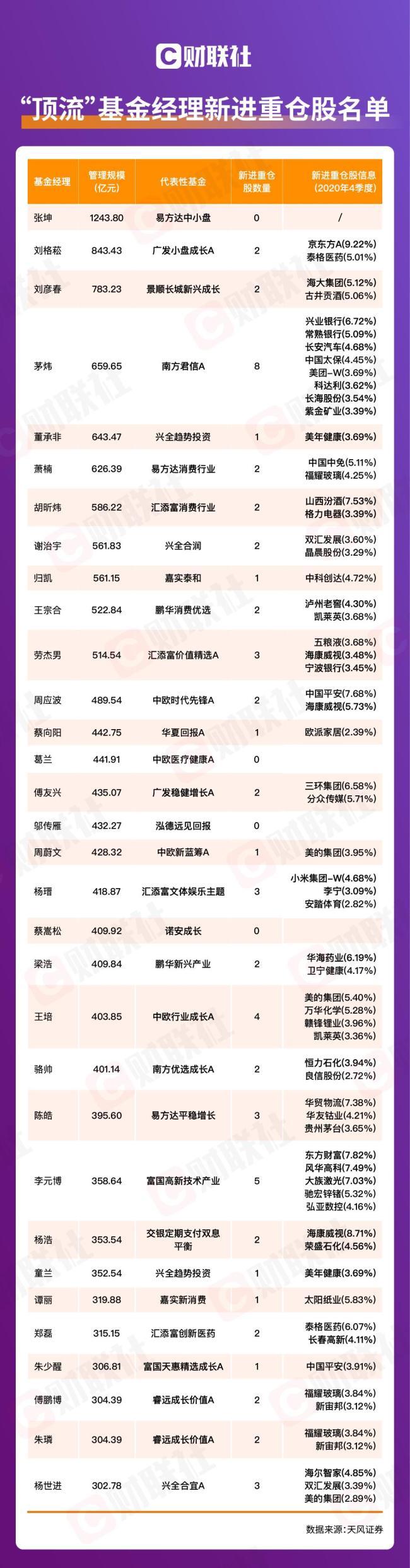 """""""顶流""""基金经理新进重仓股名单 多为各行业龙头股票"""