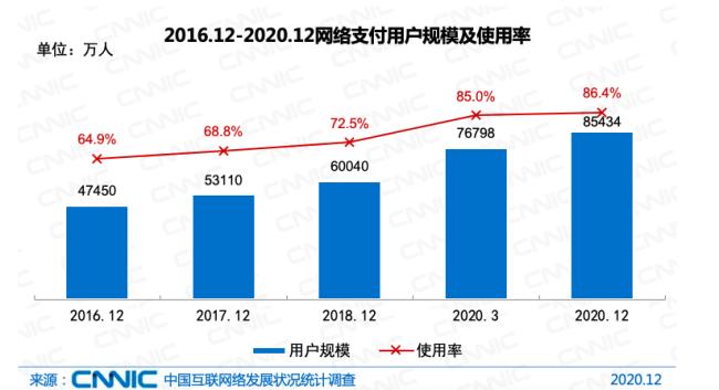CNNIC报告:农村地区移动支付使用率达79.0% 较2020年3月提升4.2个百分点