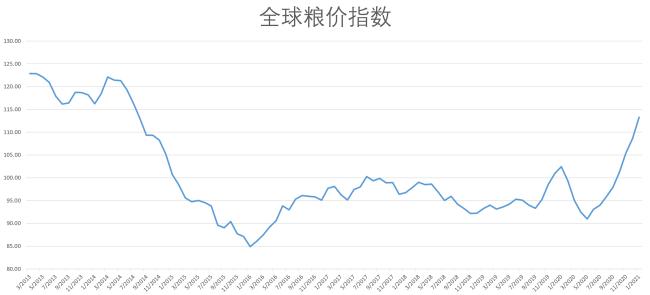 全球粮价指数一月再度显著上行 谷物指数中国际玉米价格涨幅最快