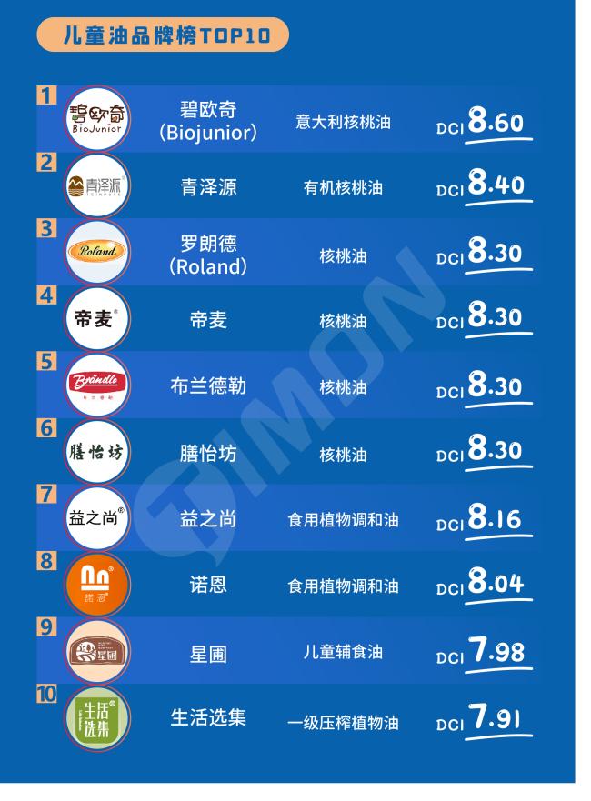 """星圃获得""""2020年町芒尝鲜品牌榜儿童辅食油top10"""""""
